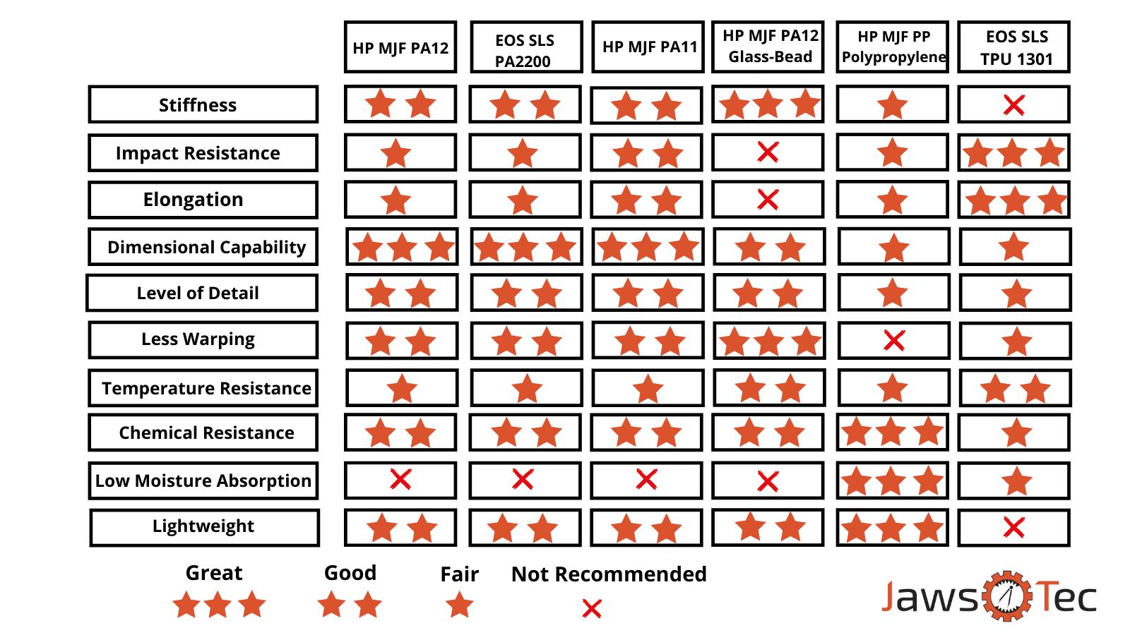 JawsTec Material Chart